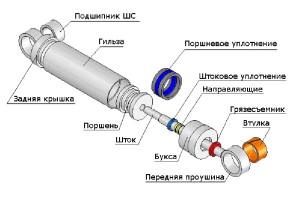 принцип работы гидравлического цилиндра